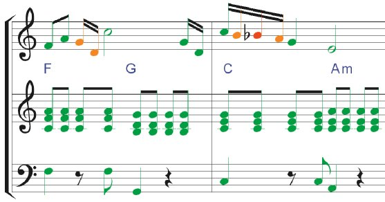 Pizzicato Keyboard - Music notation software for the keyboard